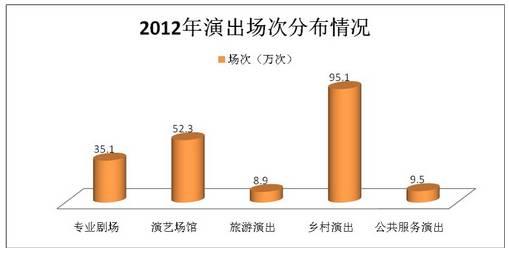 2012 年全国演出场次分布情况