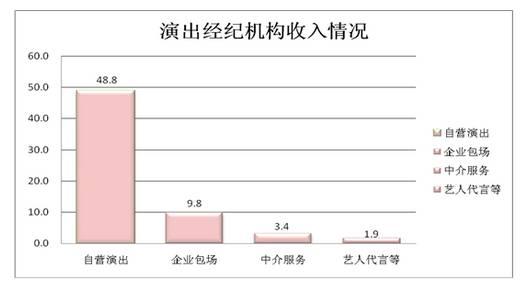 演出经纪机构收入图表