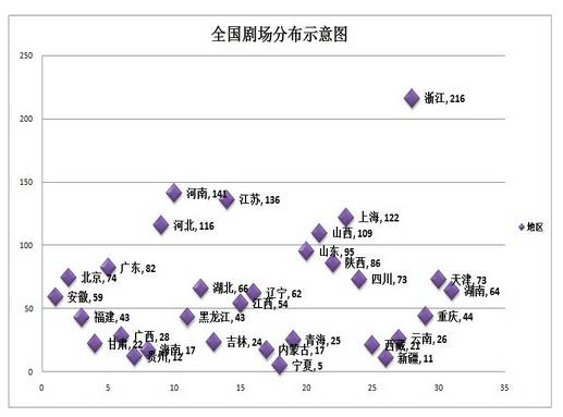 2012年全国剧场分布图