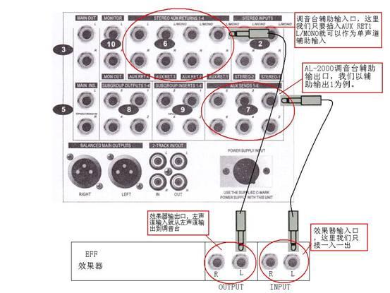 2.把麦克风输入的这路辅助输出AUX SEND1旋钮打开,调音台上除麦克风输入路对应的辅助输出打开外,其它各路辅助输出必须关闭,因为音乐路辅助输出打开会使音乐声由于加上了效果而导致音乐混乱,难听,甚至可以有因自激振荡而产生啸叫。