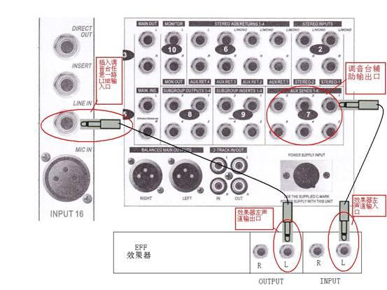 2. 把麦克风输入的这路辅助输出AUX SEND1旋钮打开,调音台上除麦克风输入路对应的辅助输出打开外,其它各路辅助输出必须关闭,因为音乐路辅助输出打开会使音乐声由于加上了效果而导致音乐混乱,难听,甚至可以有因自激振荡而产生啸叫。